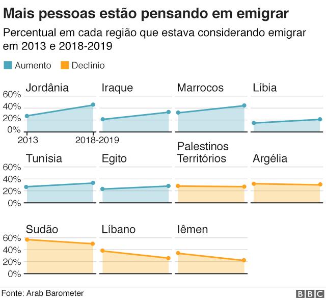 Gráfico sobre emigração