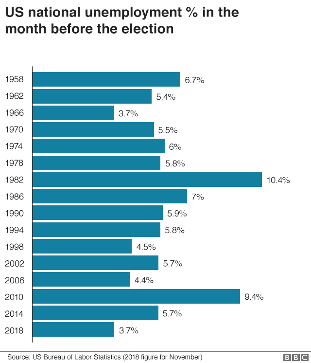 Chart showing US unemployment in month before election