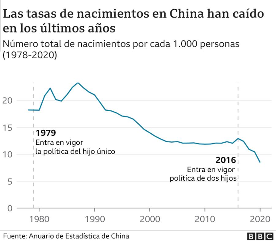 China: de donde viene, adonde va. Evolución del capitalismo en China. - Página 38 _118738914_china_birthrate_esp-nc