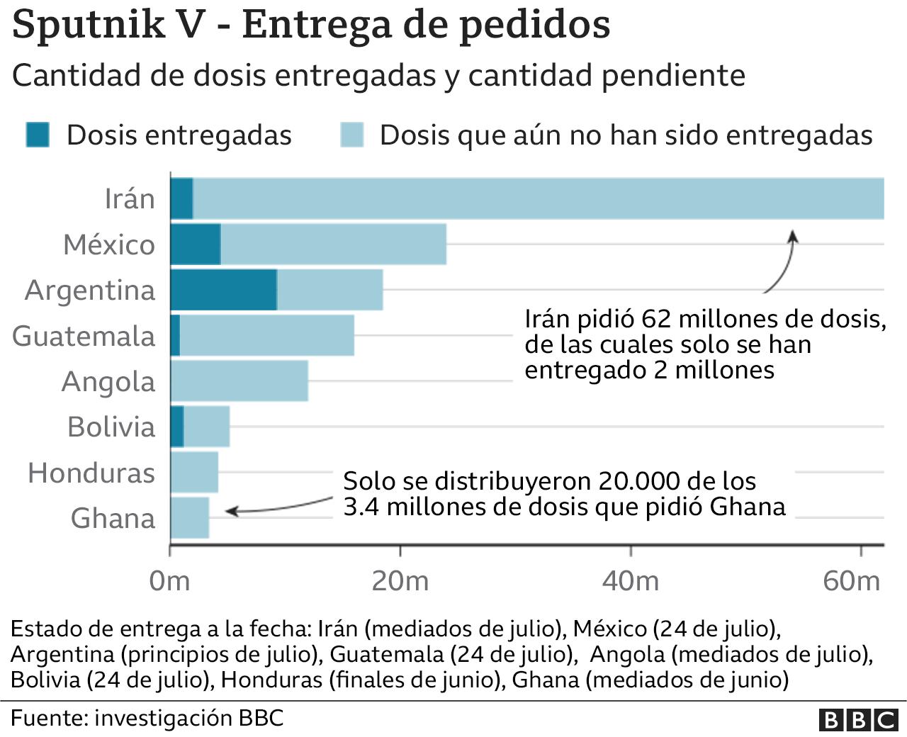 Tabla que muestra cantidad de dosis de Sputnik V pedidas y entregadas