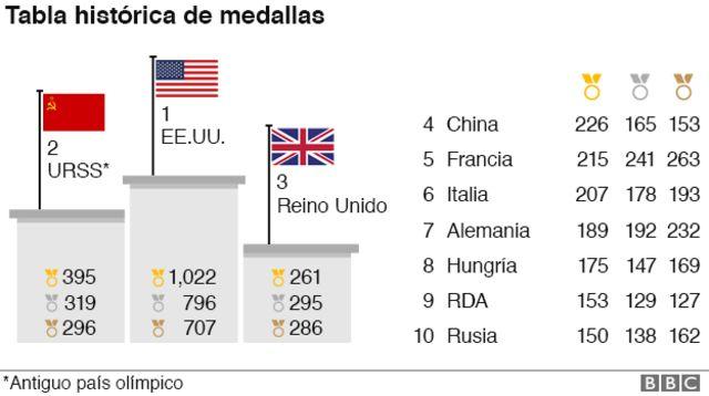 Tabla histórica de medallas