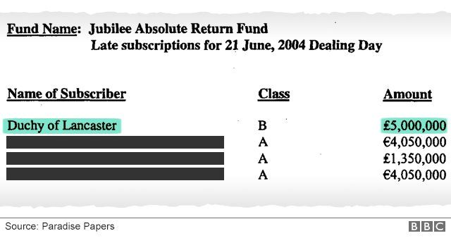 Extract from fund document