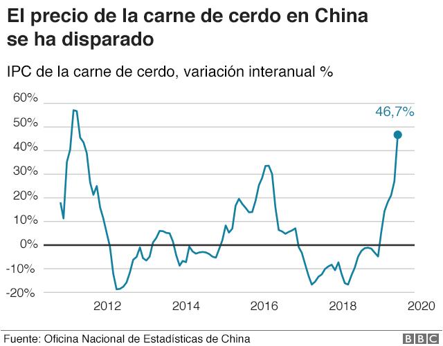 gráfico con el aumento del precio de la carne de cerdo en China