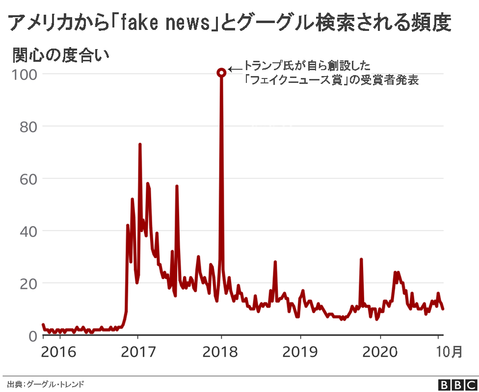 fake news search
