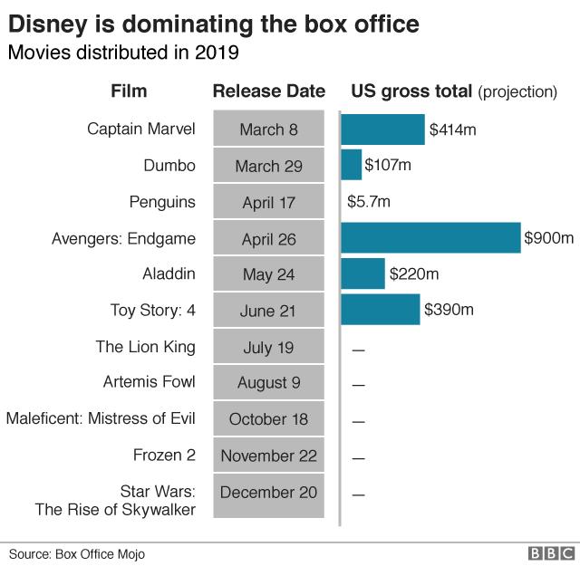Disney 2019 movies graphic