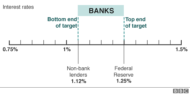 Graphic of how the Fed sets a floor for interest rates