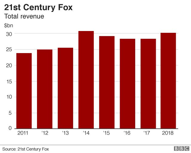 21st Century Fox revenue