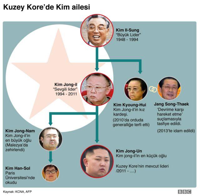 Kuzey Kore'de Kim ailesi
