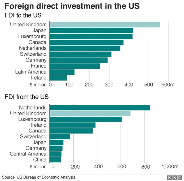 US FDI