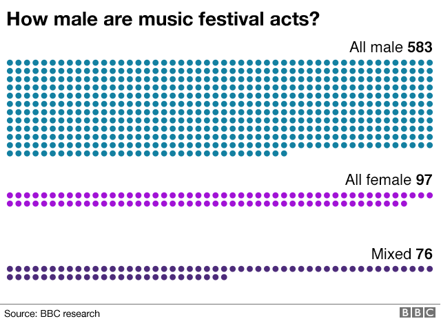 how male are UK festivals acts