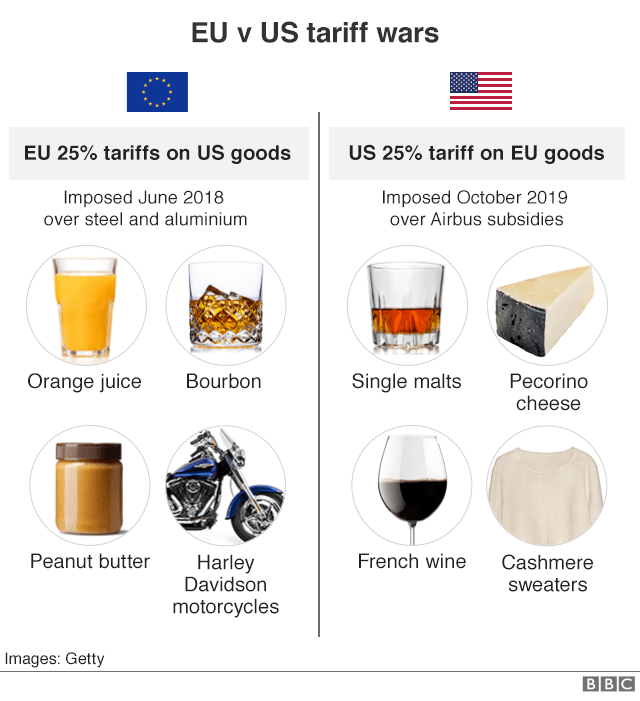 Goods hit by new tariffs since 2018