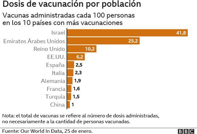 Dosis de vacunación por población