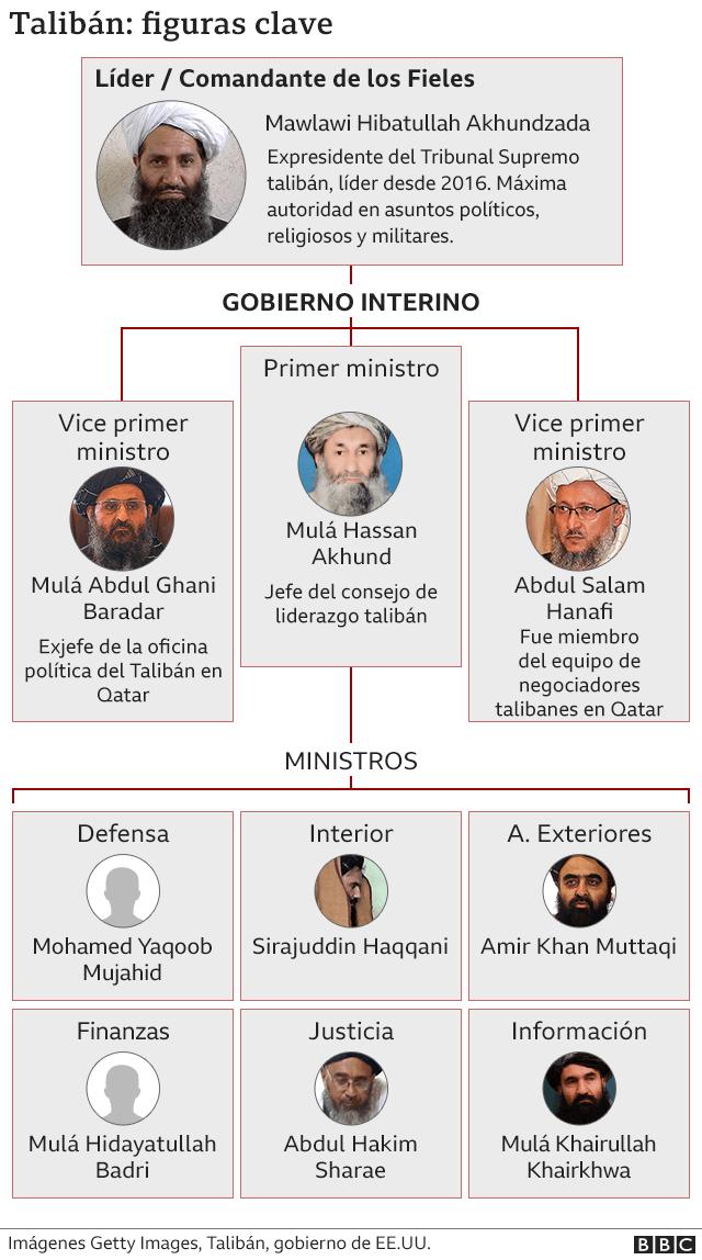Estructura gobierno talibán