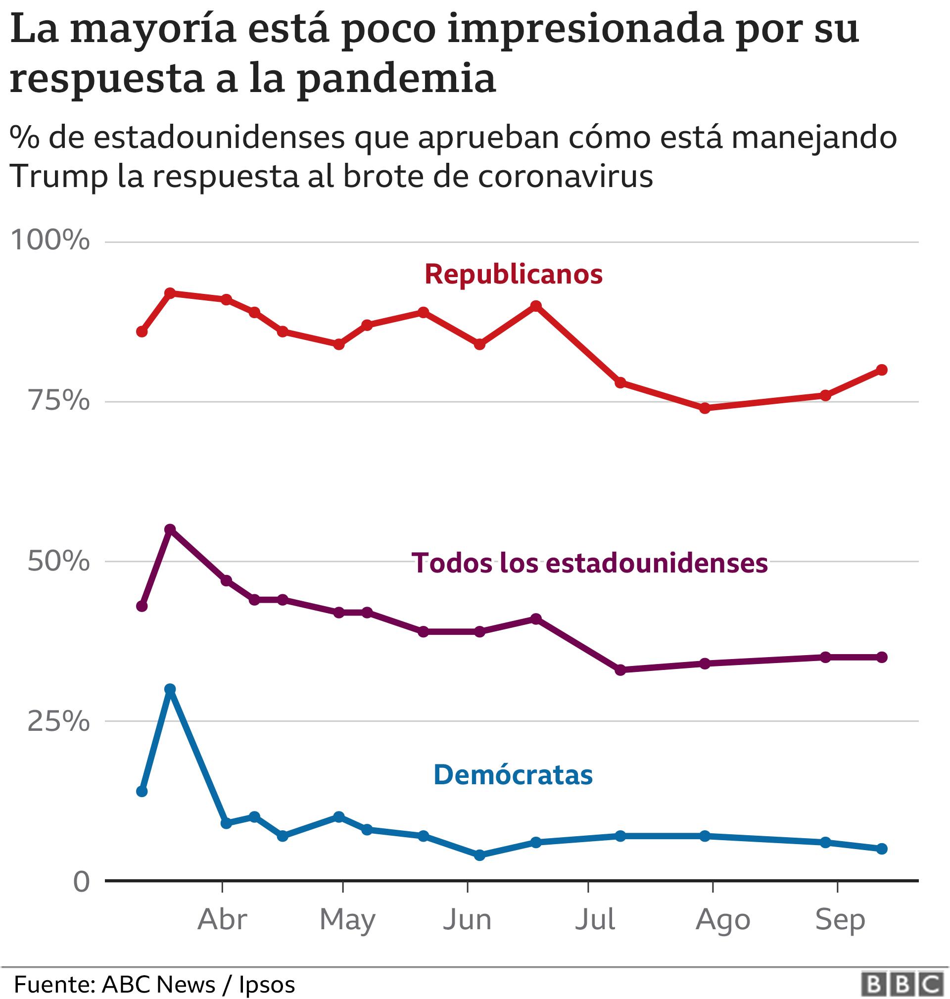 Valoración de la respuesta a la pandemia en EE.UU.