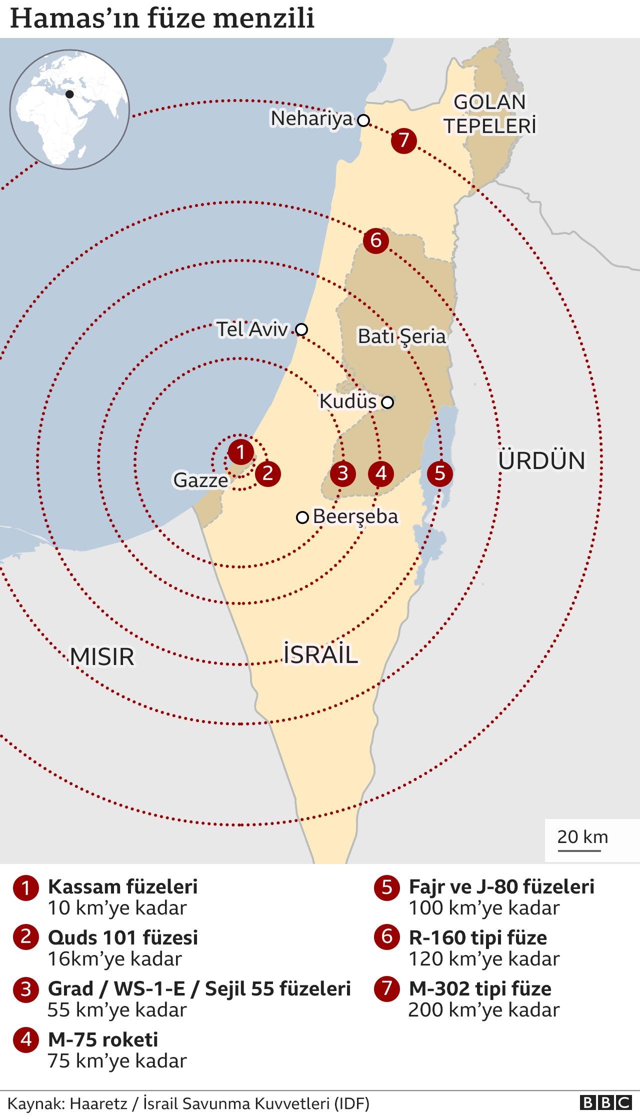 Hamas füzeleri