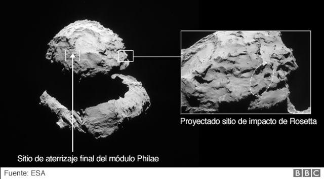 Lugar de aterrizaje de Rosetta