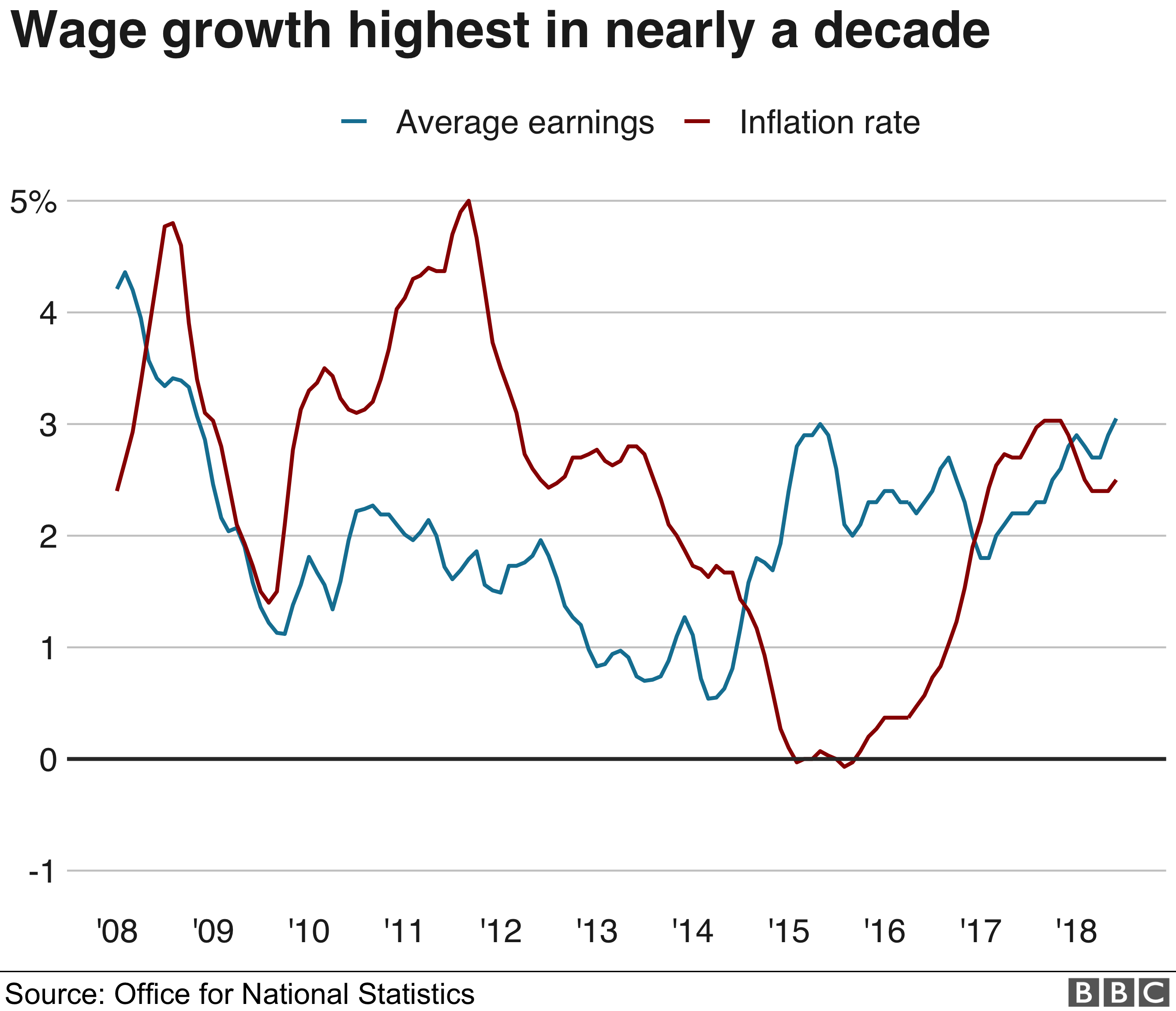 UK wage growth fastest for nearly 10 years