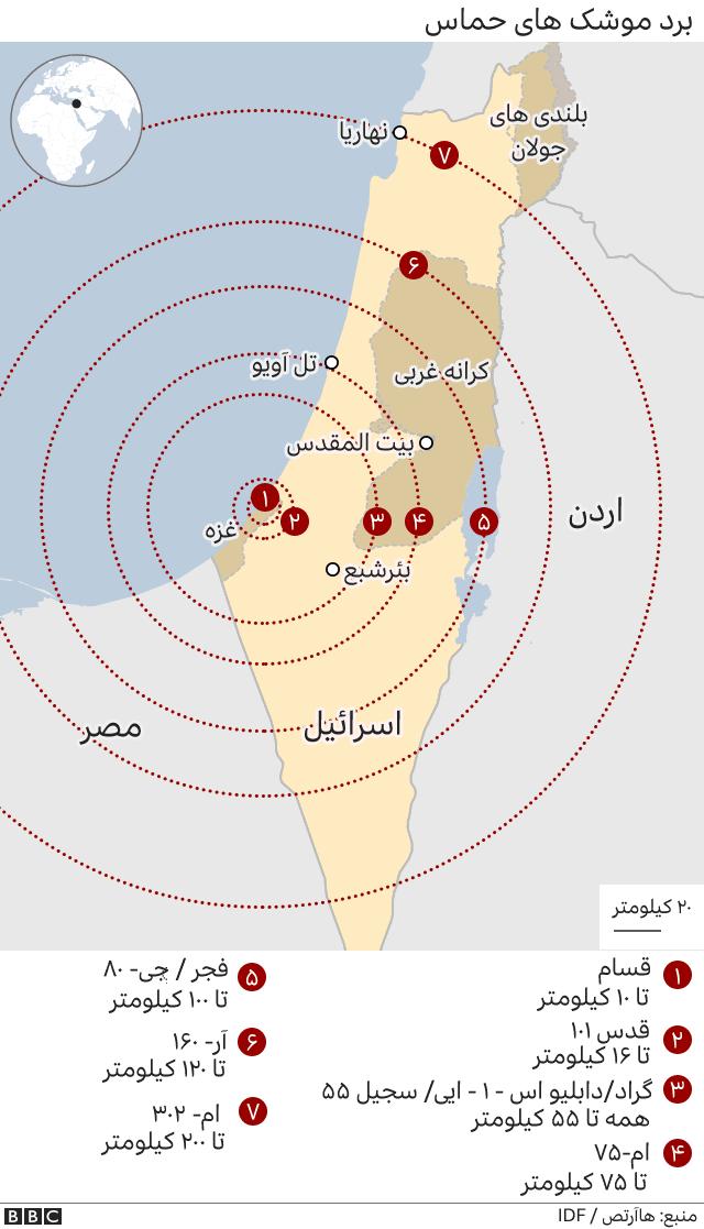 برد موشک های حماس