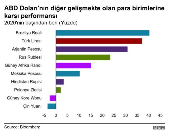 Dolar bu hafta açıklanacak veriler öncesinde önemli piyasa paraları karşısında değer kaybetti. Türk Lirası ise dolara karşı düşmeye devam ederek diğer gelişmekte olan para birimlerinden negatif ayrışıyor.