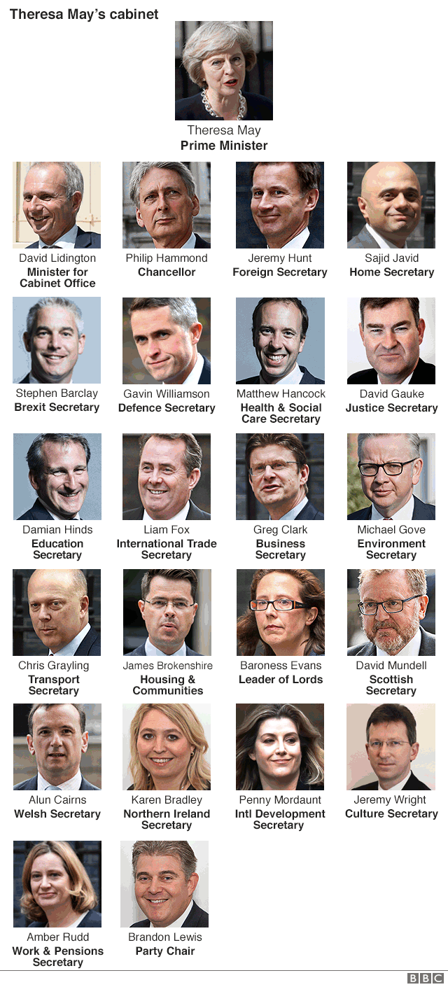 Who's who in Theresa May's cabinet. Names are listed below