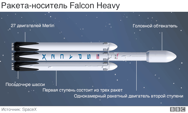Ракета-носитель Falcon Heavy