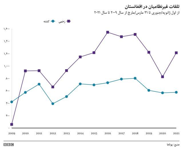 افغانستان، خشونتها، تلفات غیرنظامیان