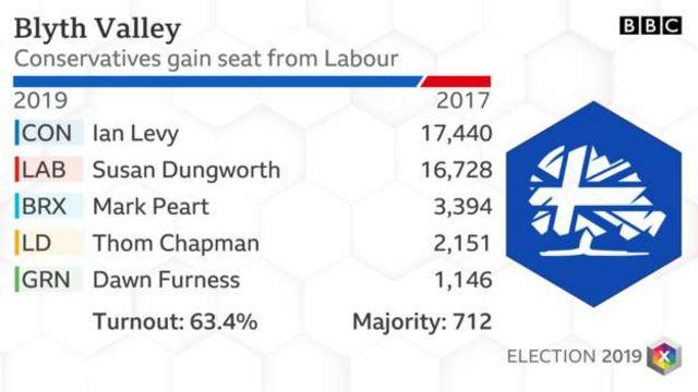 労働党の牙城で保守党候補が勝利した
