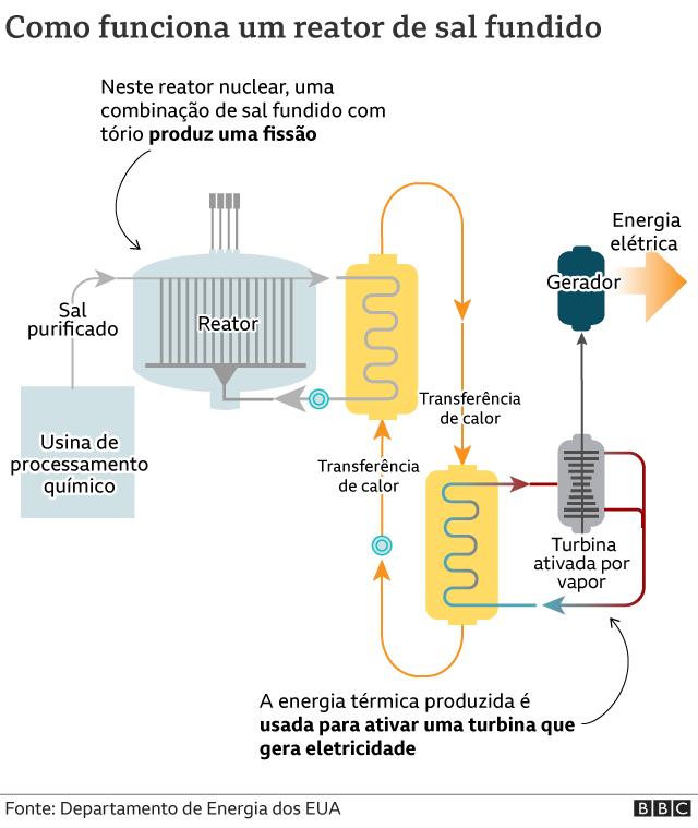 Gráfico mostra como funciona um reator de sal fundido