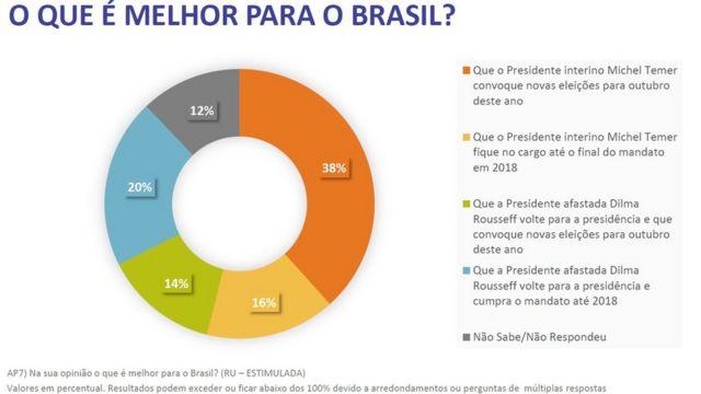 """Instituto perguntou aos entrevistados """"O que é melhor para o Brasil?"""""""