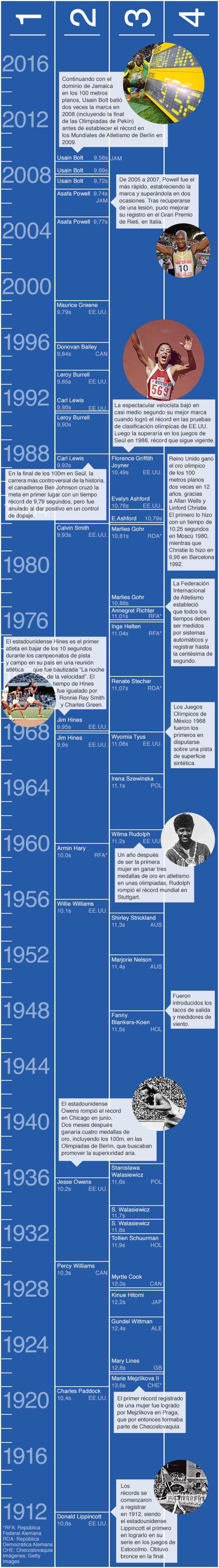 Evolución de los récords de 100 metros planos