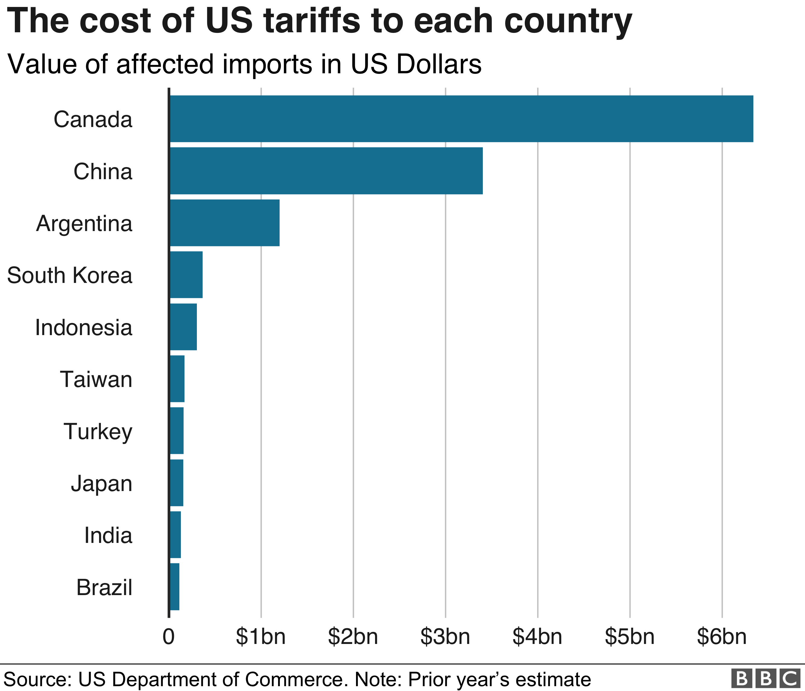 Donald Trump v the world: US tariffs in four charts