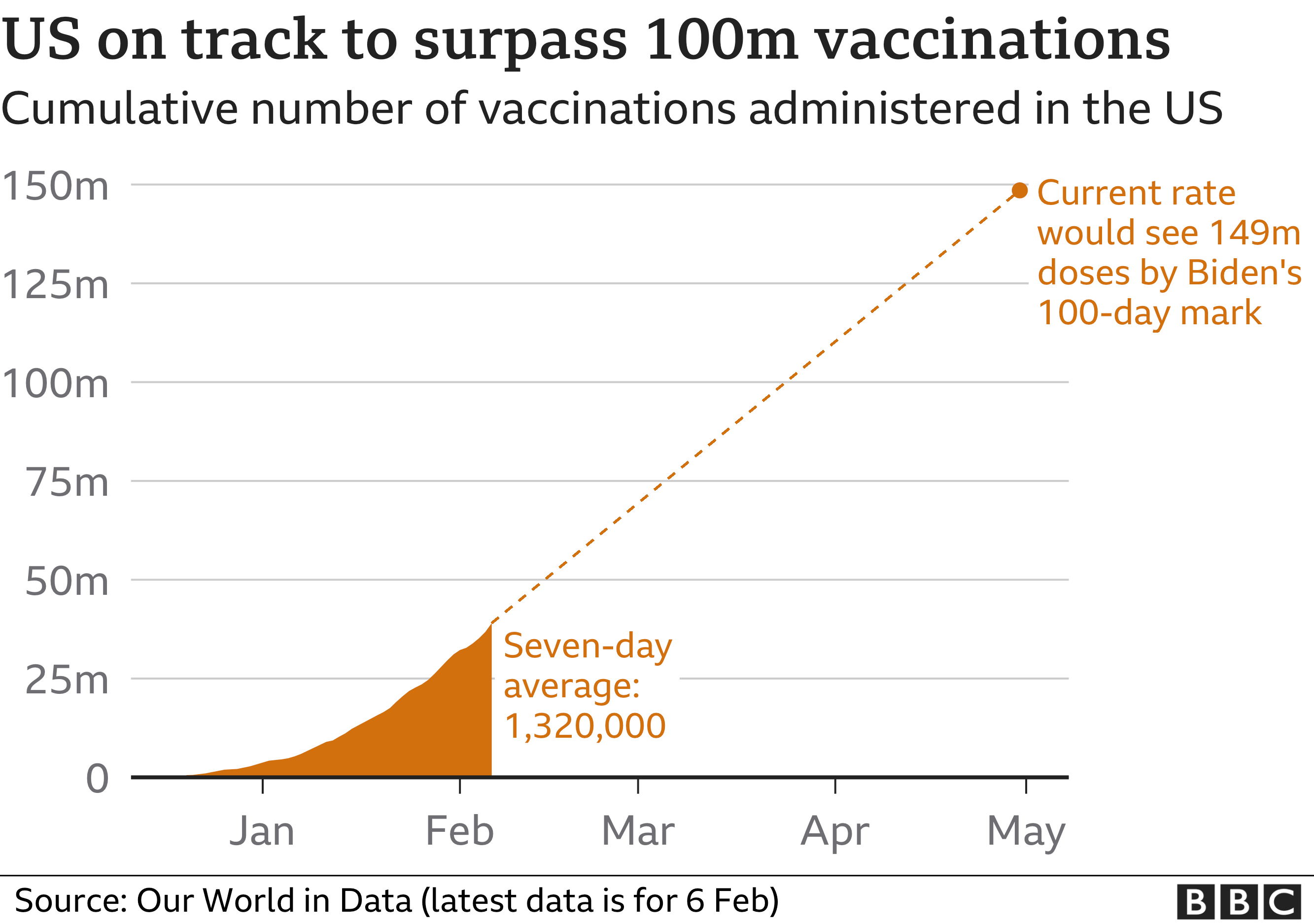 Chart showing the cumulative number of vaccinations administered in the US so far