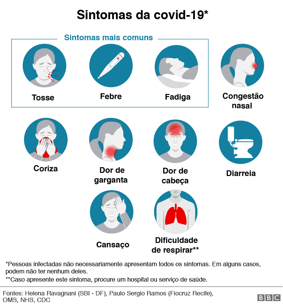 Sintomas covid-19