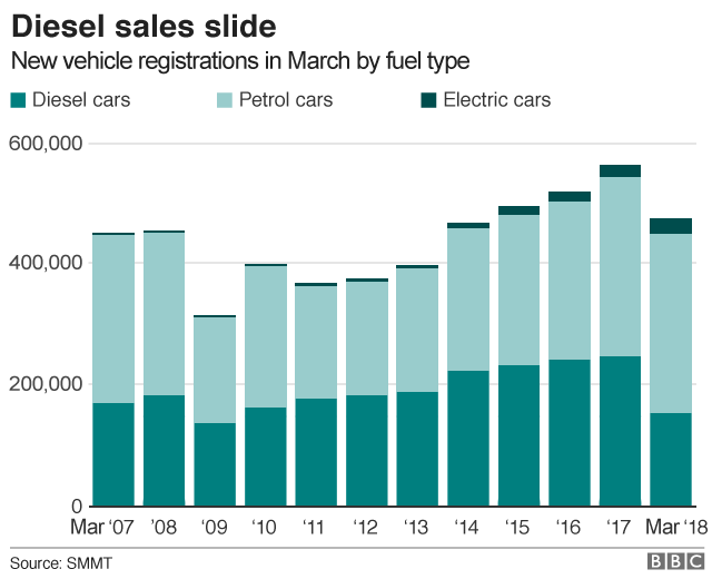 Chart showing how sales of diesel vehicles have fallen in recent years