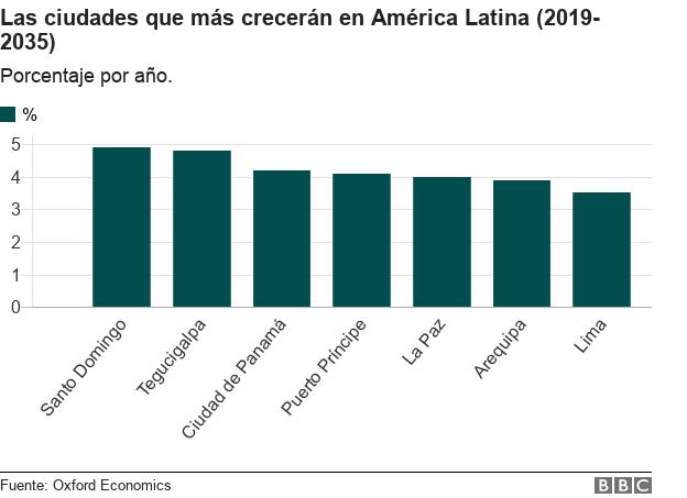 Gráfico con las ciudades que más crecerán en América Latina.