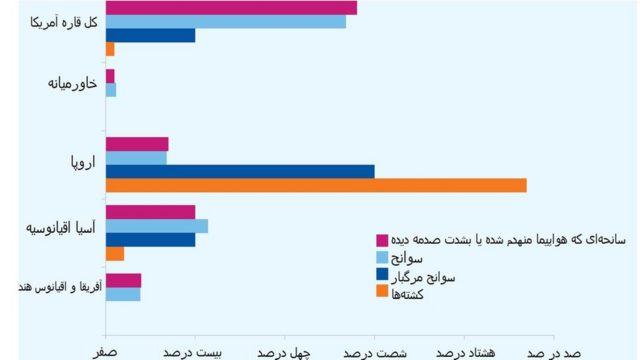 مقایسه سوانح هوایی در مناطق مختلف دنیا در سال ٢٠١٧