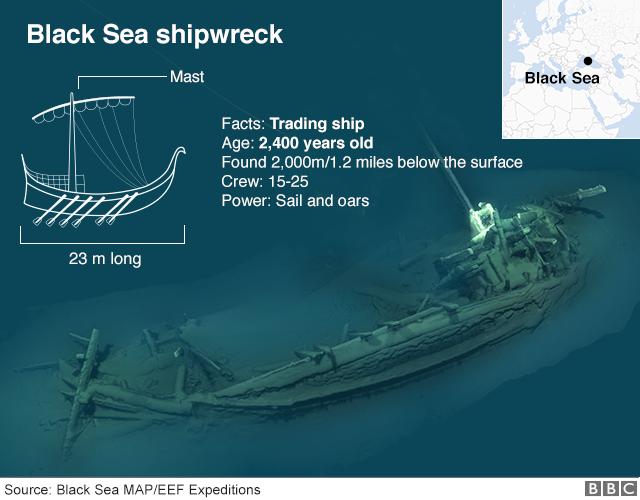 Graphic showing Black Sea shipwreck
