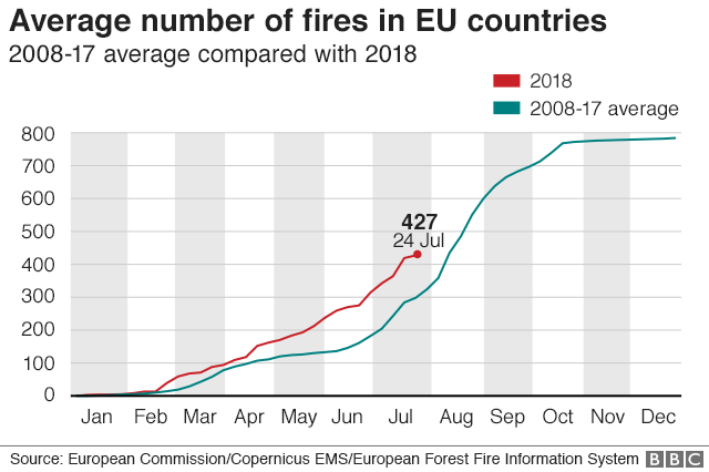 Average number of fires in EU countries