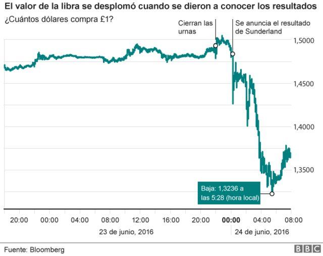 Comportamiento de la libra después del Brexit