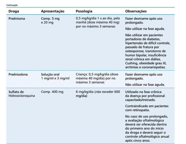 Tabela - Diretriz do Ministério da Saúde sobre chikungunya