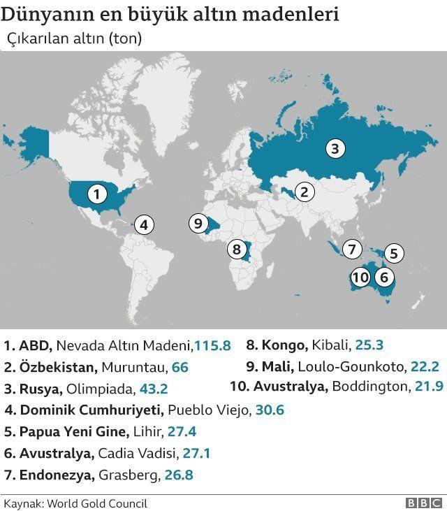 Dünyanın en büyük altın madenleri