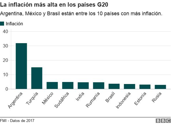 Inflación en el G20