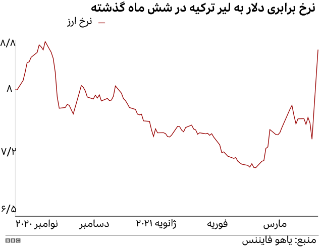 ارزش دلار در برابر لیر