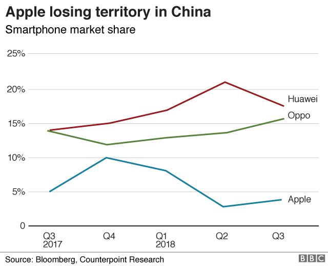 apple china market share