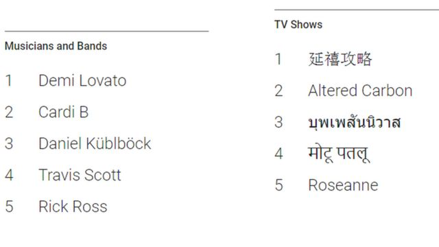 Google's most searched list