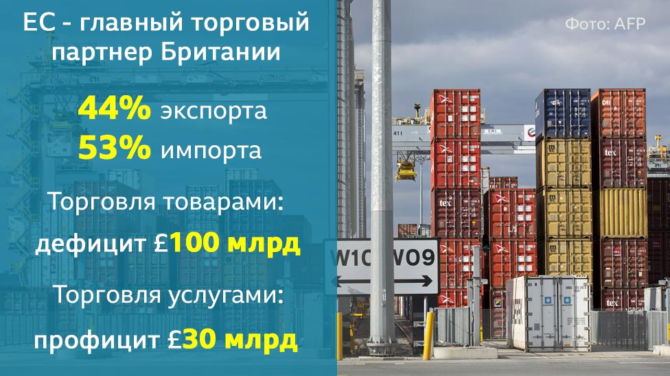 ЕС- главный торговый партнер Британии