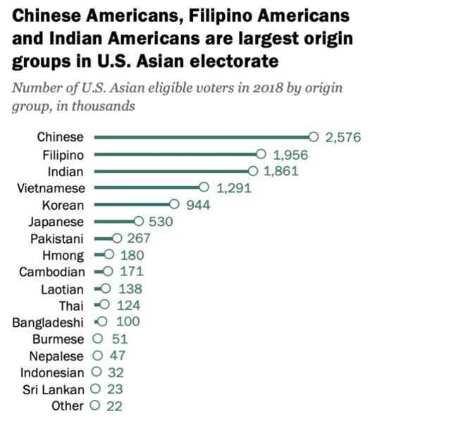 Cử tri gốc Việt có đủ điều kiện đi bầu năm 2018 là khoảng 1.291.000 người, theo Pew Research