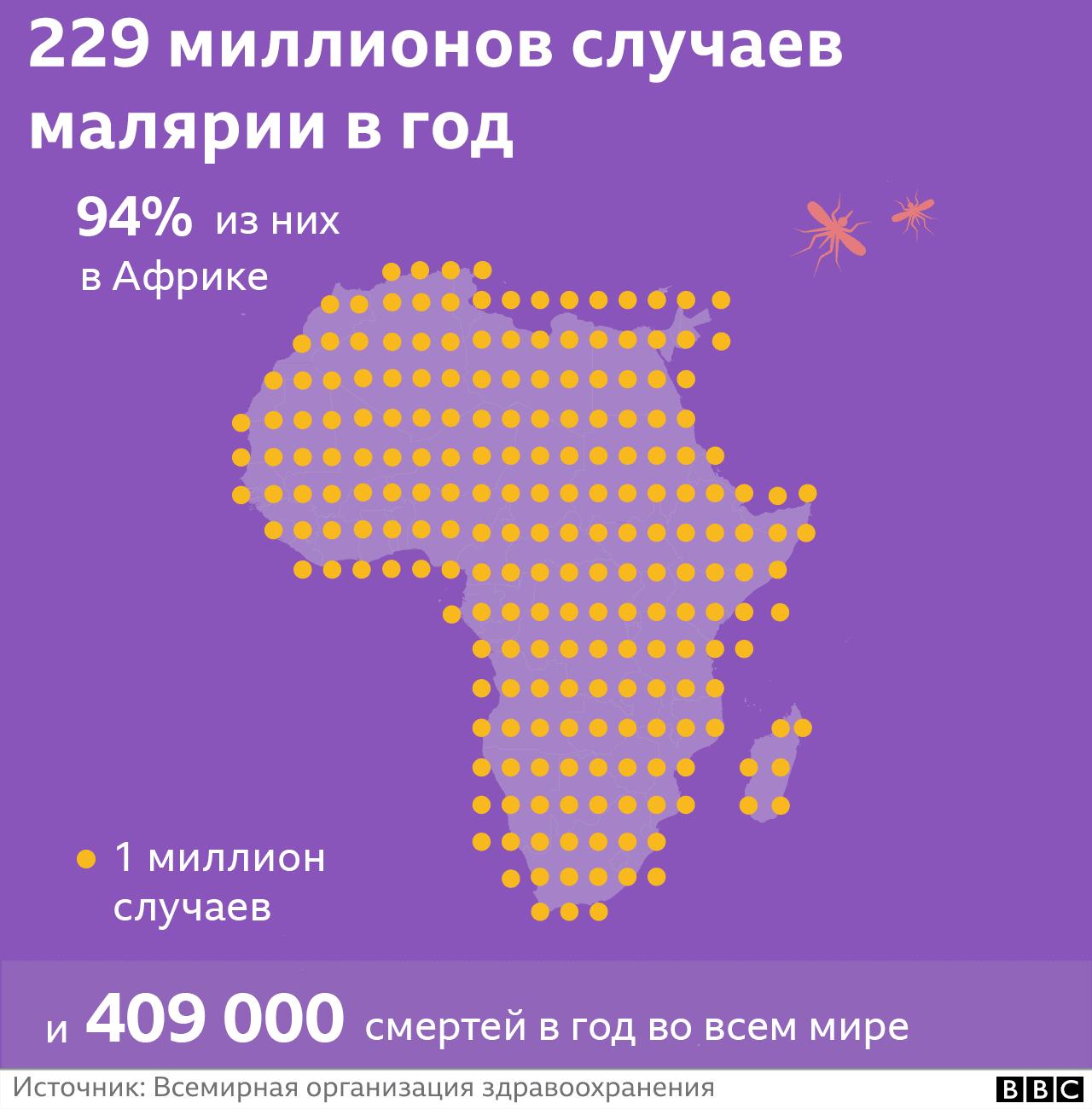 От малярии, главным образом, страдают жители африканских стран