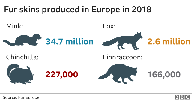 Fur skins produced in Europe 2018