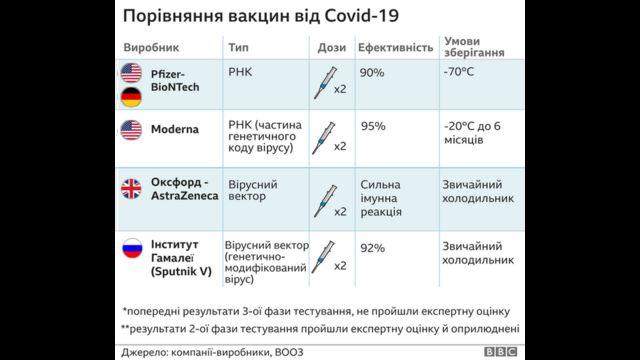 порівняння вакцин
